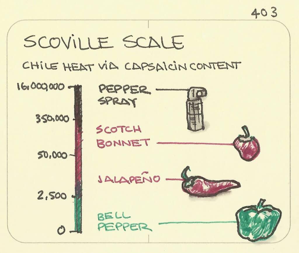 scoville scale diagram